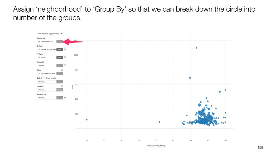 159 Assign 'neighborhood' to 'Group By' so that...