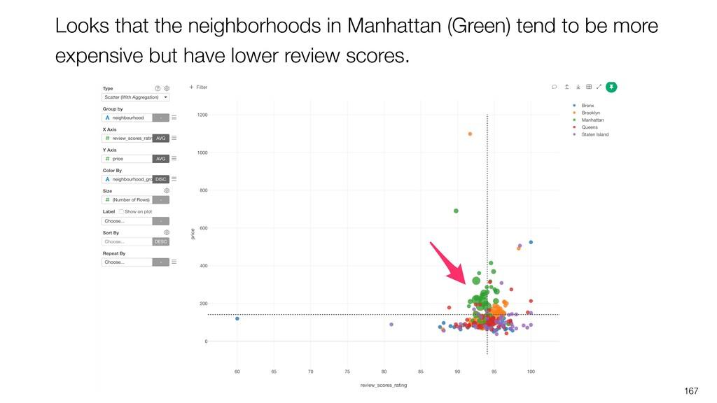 167 Looks that the neighborhoods in Manhattan (...