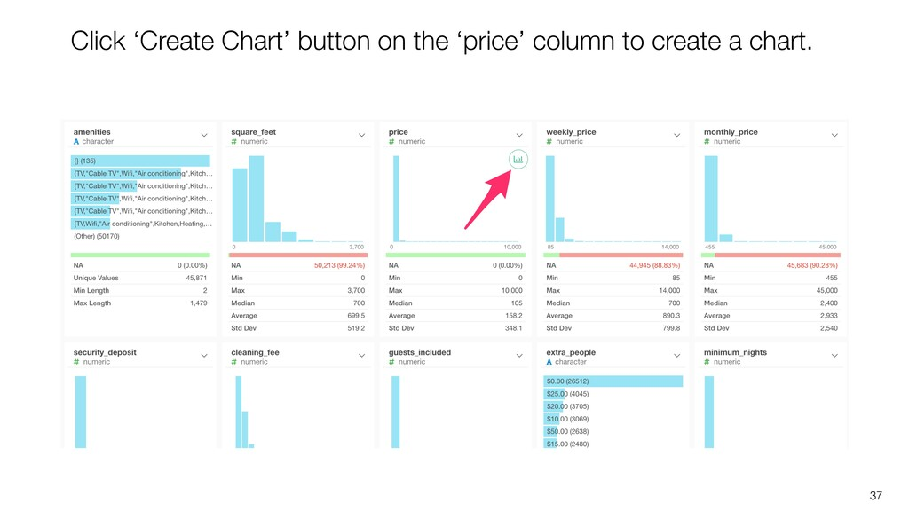37 Click 'Create Chart' button on the 'price' c...