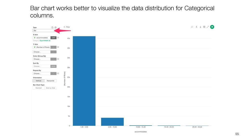 55 Bar chart works better to visualize the data...
