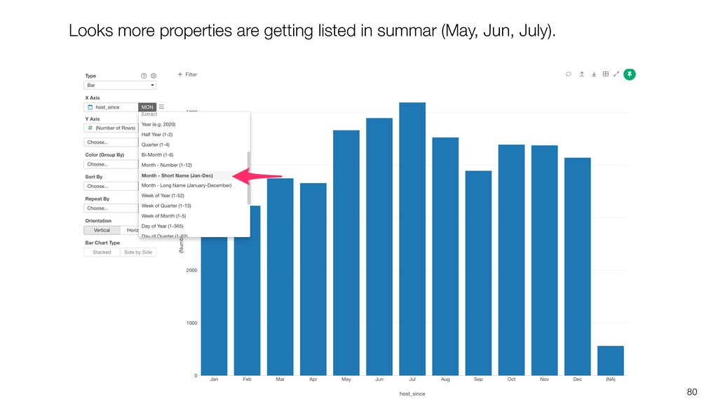 80 Looks more properties are getting listed in ...