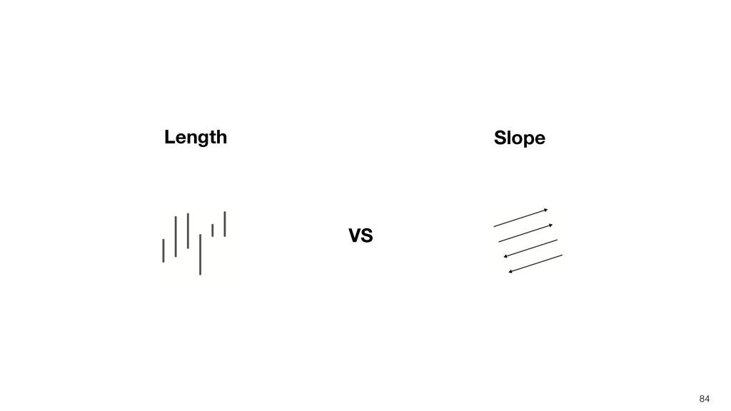 84 VS Length Slope