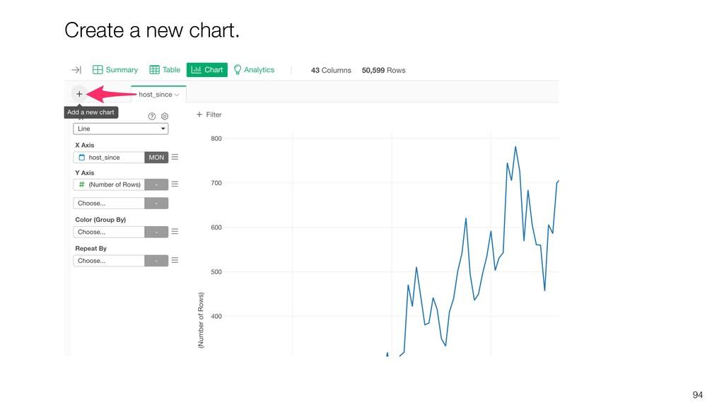 94 Create a new chart.