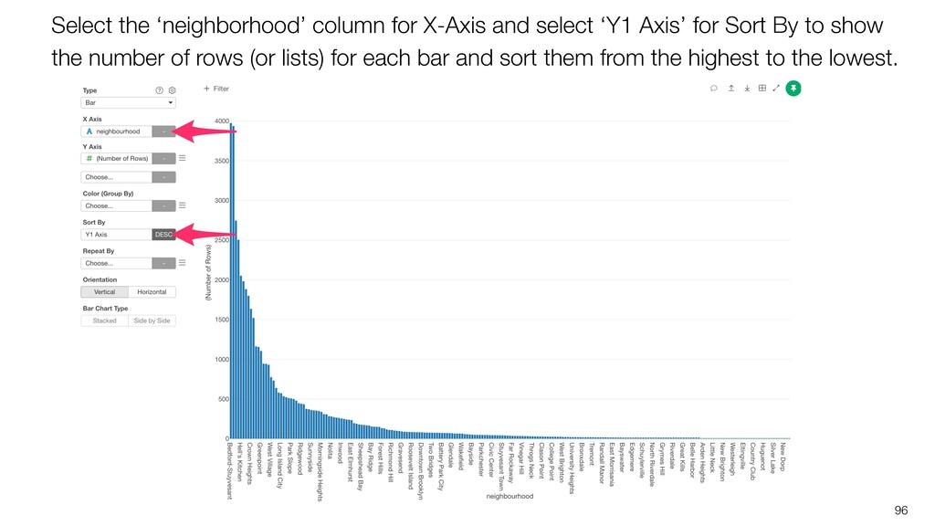 96 Select the 'neighborhood' column for X-Axis ...
