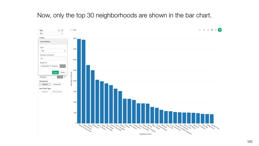 100 Now, only the top 30 neighborhoods are show...