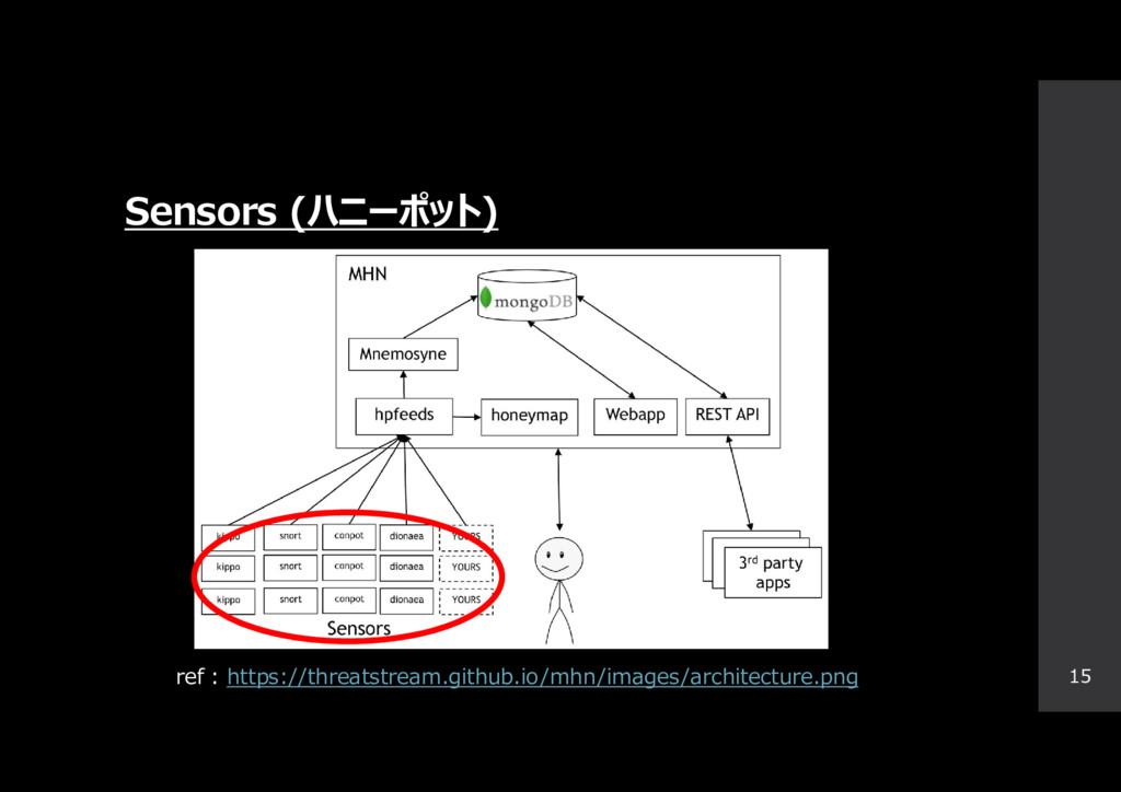 Sensors (ハニーポット) 15 ref : https://threatstream....