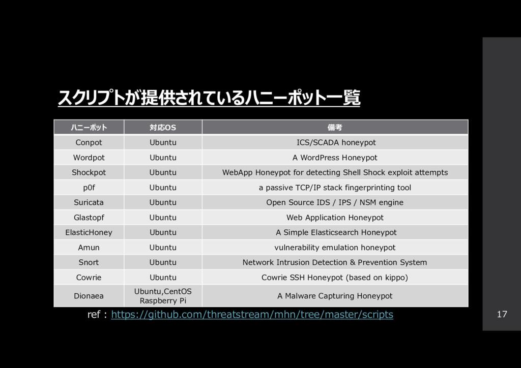スクリプトが提供されているハニーポット一覧 17 ハニーポット 対応OS 備考 Conpot ...