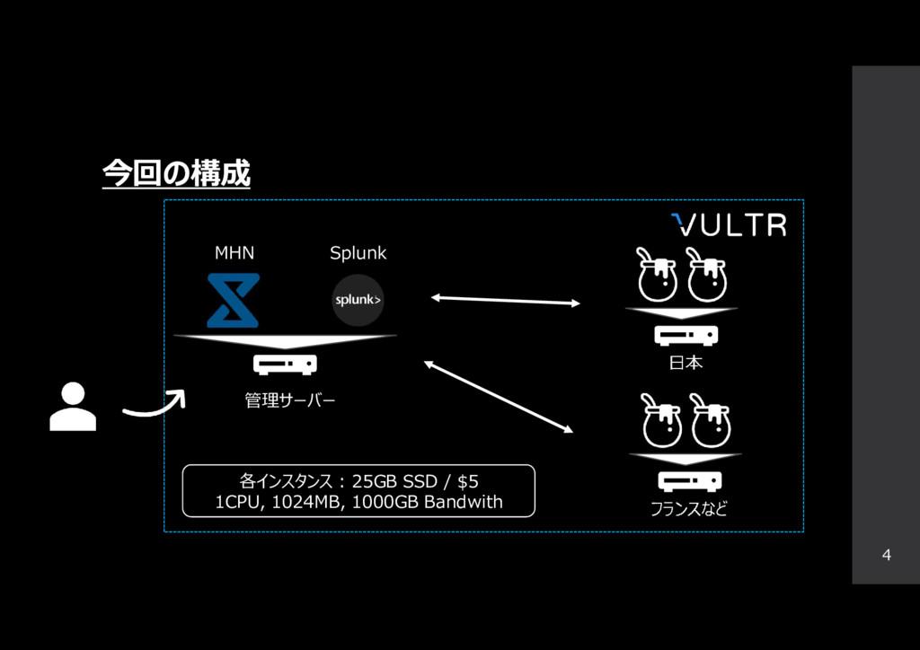 今回の構成 4 Splunk MHN 日本 各インスタンス : 25GB SSD / $5 1...