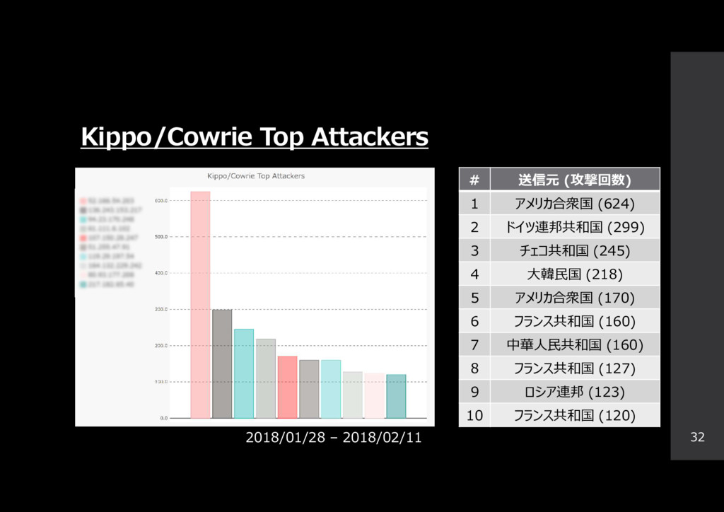 Kippo/Cowrie Top Attackers 32 # 送信元 (攻撃回数) 1 アメ...