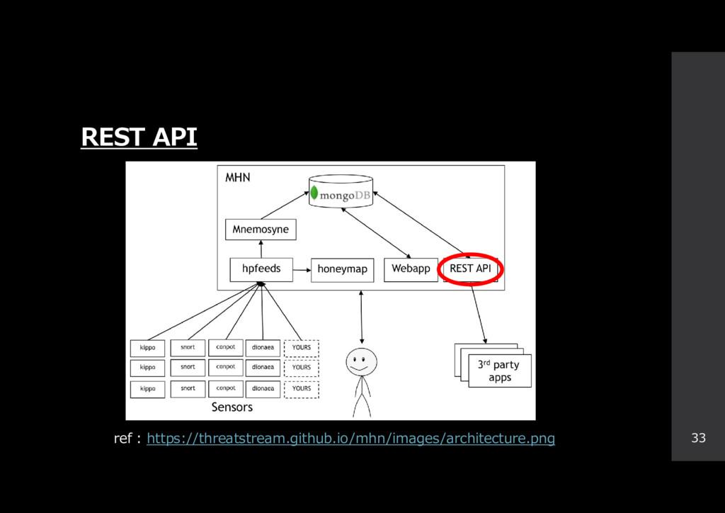 REST API 33 ref : https://threatstream.github.i...