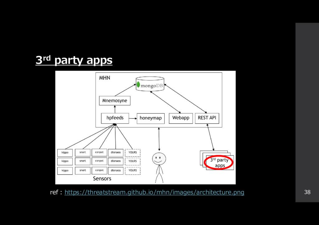 3rd party apps 38 ref : https://threatstream.gi...