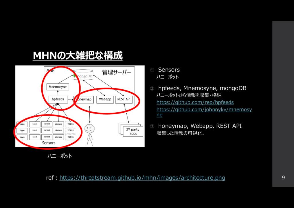 MHNの大雑把な構成 ① Sensors ハニーポット ② hpfeeds, Mnemosyn...