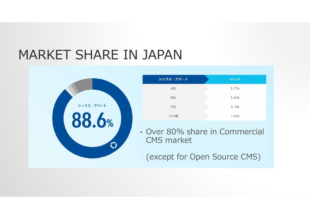 MARKET SHARE IN JAPAN • Over 80% share in Comme...