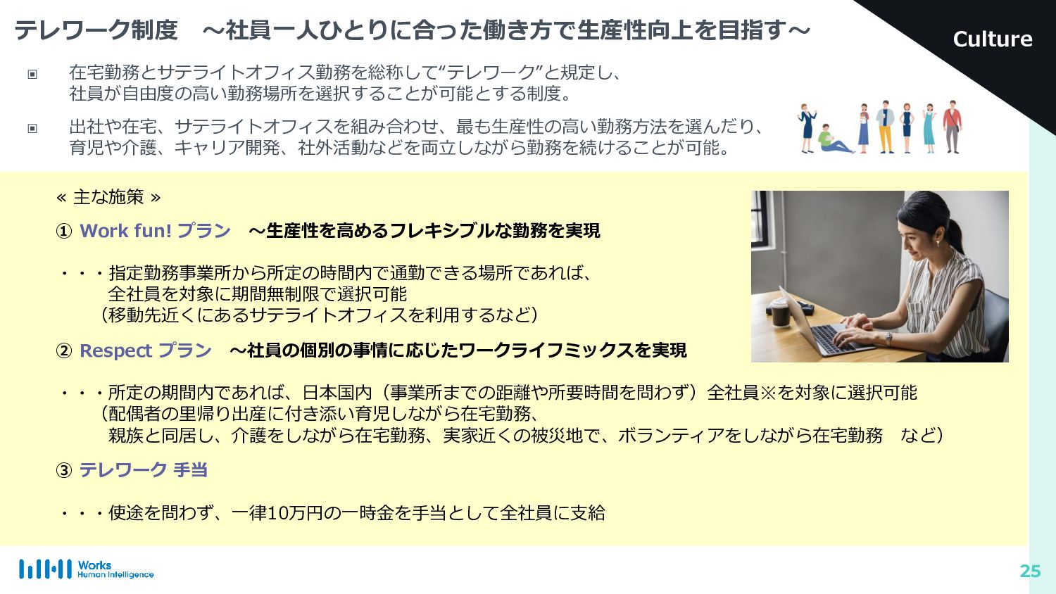 © 2020 Works Human Intelligence Co., Ltd. Stric...