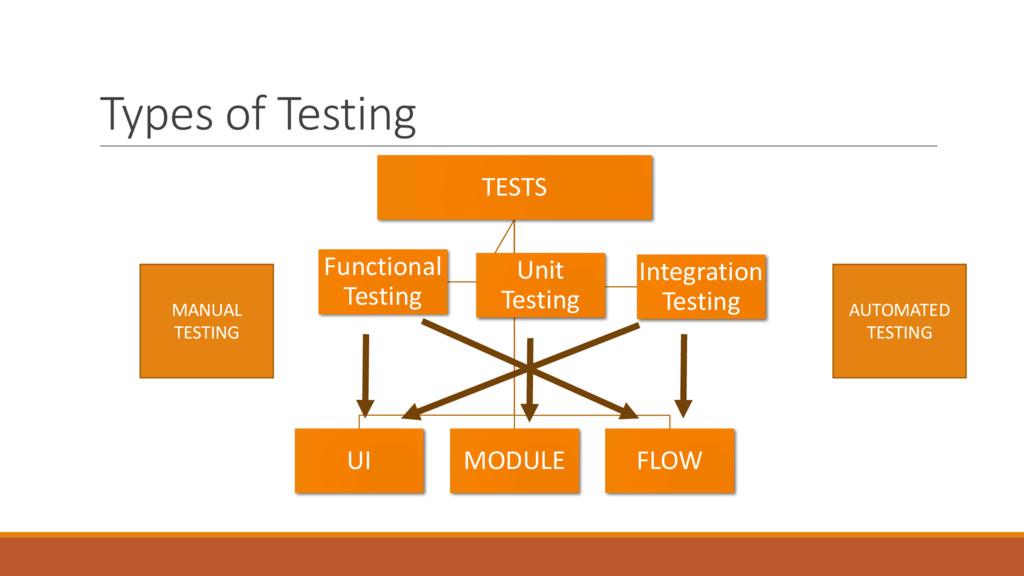 Types of Testing TESTS UI MODULE FLOW Functiona...