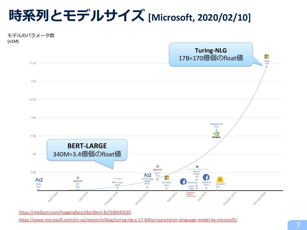 時系列とモデルサイズ [Microsoft, 2020/02/10] https://medi...