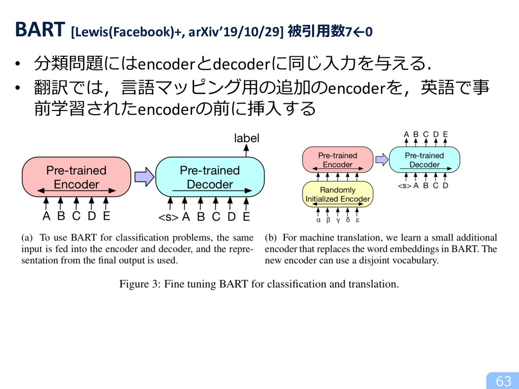 63 BART [Lewis(Facebook)+, arXiv'19/10/29] 被引⽤数...