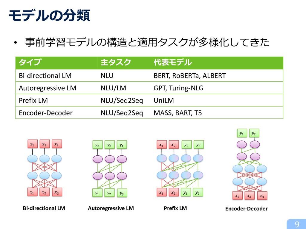 タイプ 主タスク 代表モデル Bi-directional LM NLU BERT, RoBE...