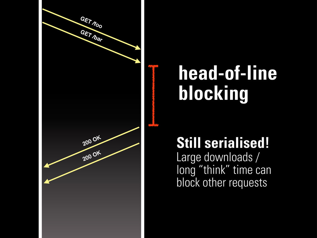 head-of-line blocking GET /foo GET /bar 200 OK ...