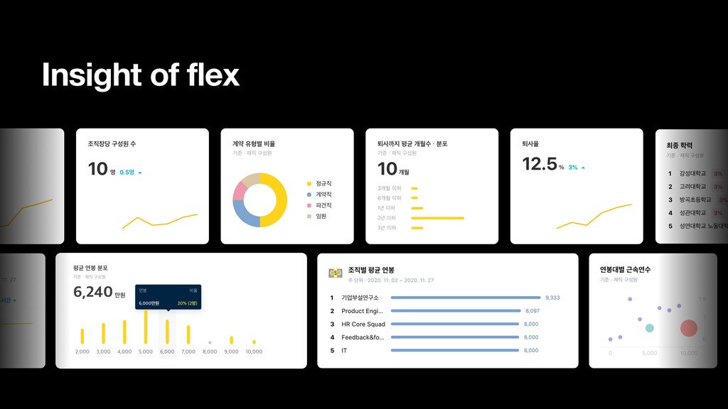 Insight of flex