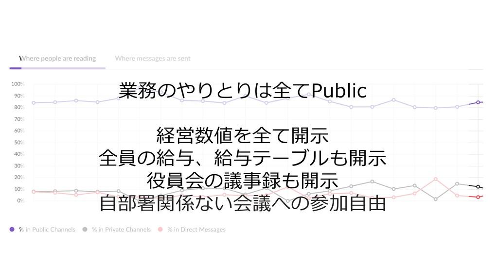 業務のやりとりは全てPublic 経営数値を全て開⽰ 全員の給与、給与テーブルも開⽰ 役員会の...
