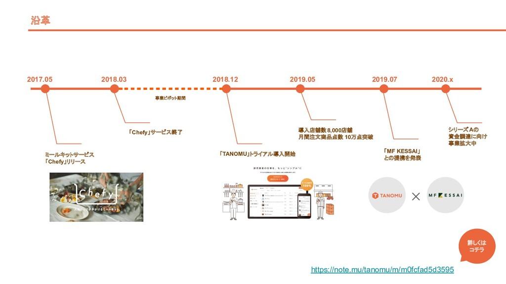 沿革 ミールキットサービス 「Chefy」リリース 2017.05 2018.03 「Chef...