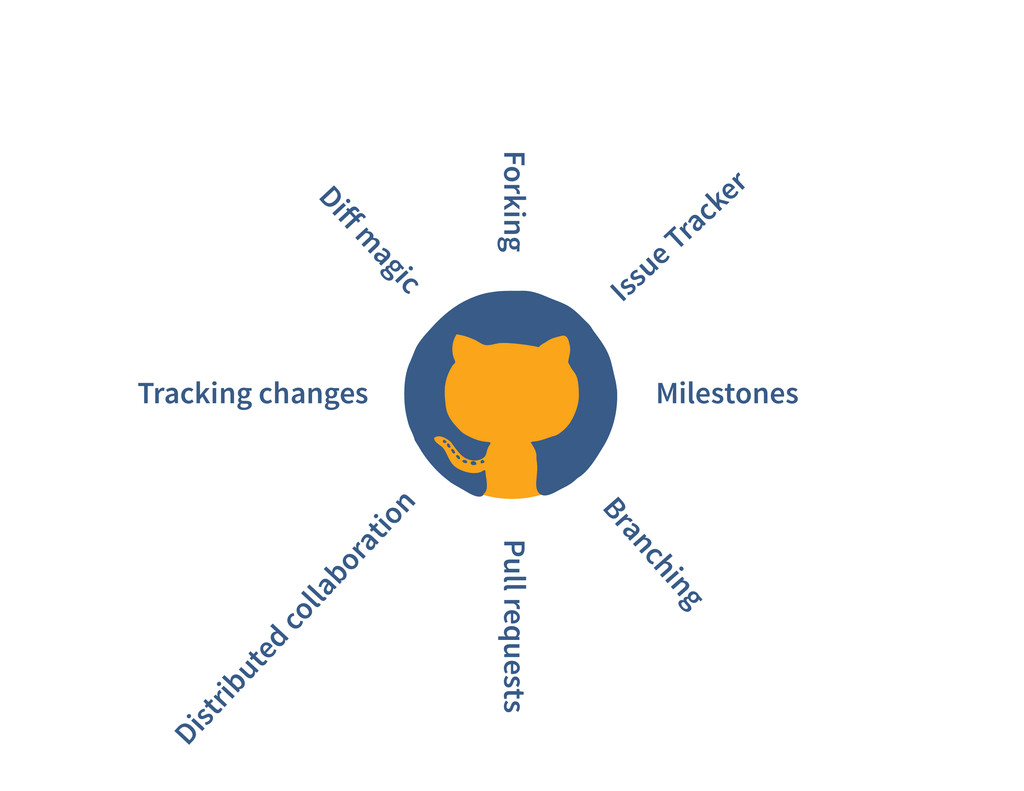 Tracking changes Forking Milestones Pull reques...