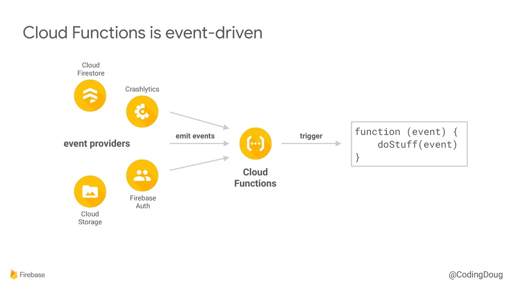 @CodingDoug Cloud Functions is event-driven Clo...