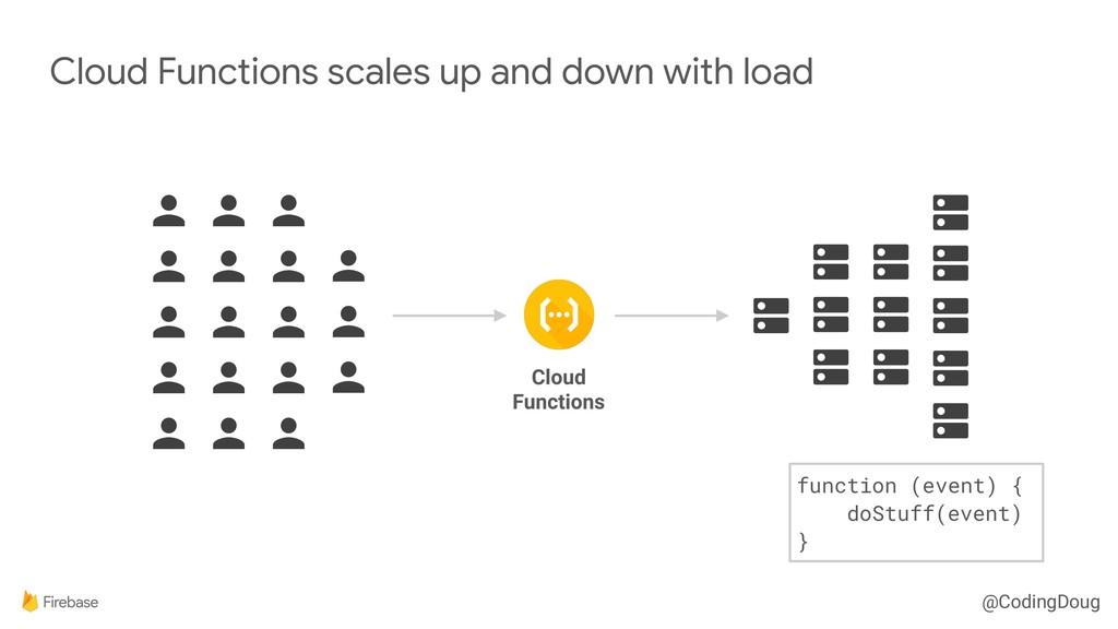 @CodingDoug Cloud Functions scales up and down ...