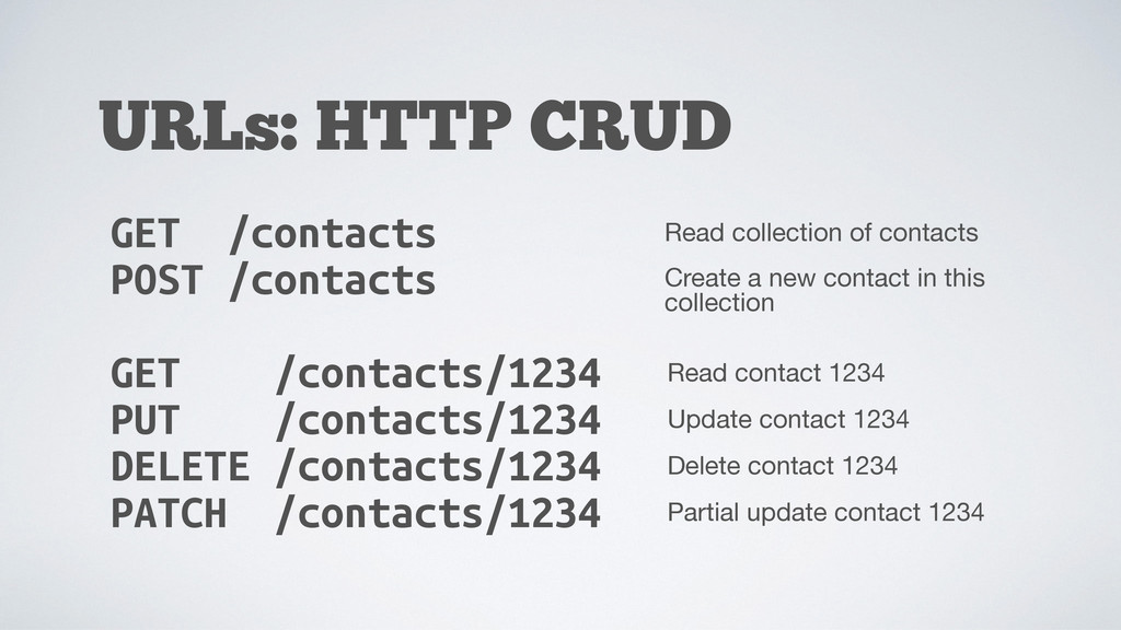 URLs: HTTP CRUD GET /contacts POST /contacts GE...