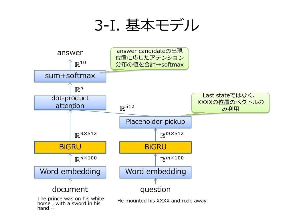 3-I. 基本モデル document question Word embedding BiG...