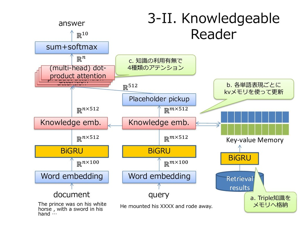 3-II. Knowledgeable Reader document query Word ...