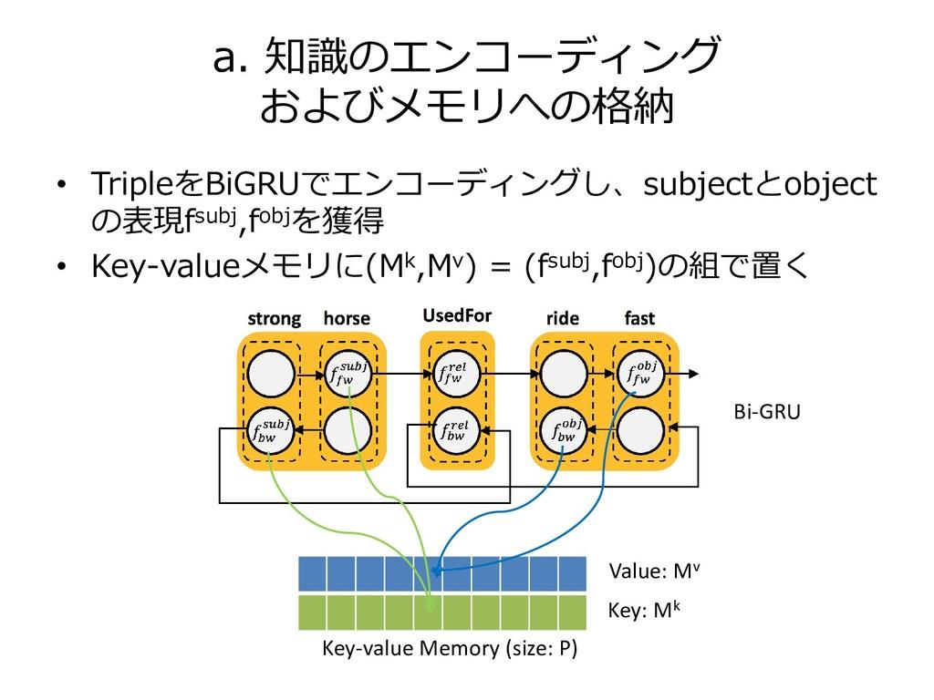 • TripleをBiGRUでエンコーディングし、subjectとobject の表現fsub...