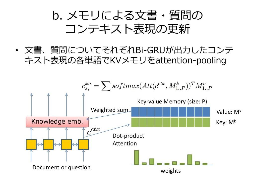 b. メモリによる文書・質問の コンテキスト表現の更新 Knowledge emb. Dot-...