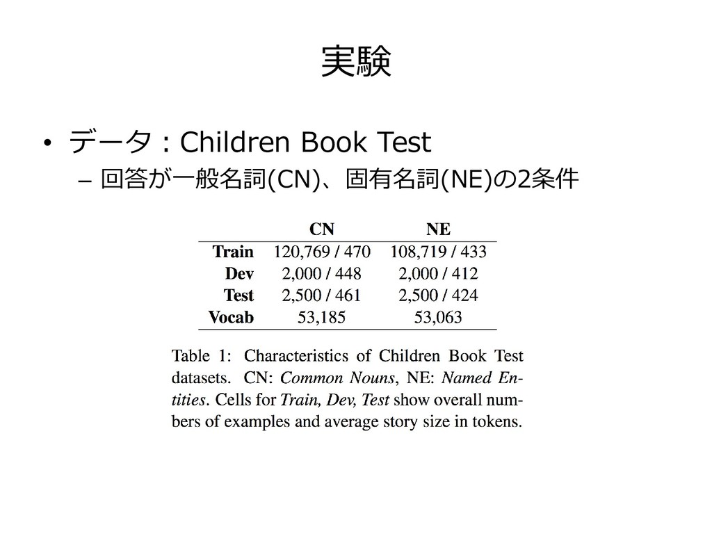 実験 • データ:Children Book Test – 回答が一般名詞(CN)、固有名詞(...