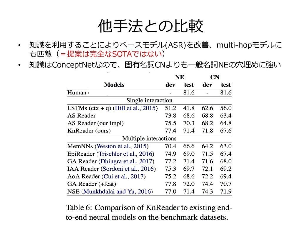 他手法との比較 • 知識を利用することによりベースモデル(ASR)を改善、multi-hopモ...
