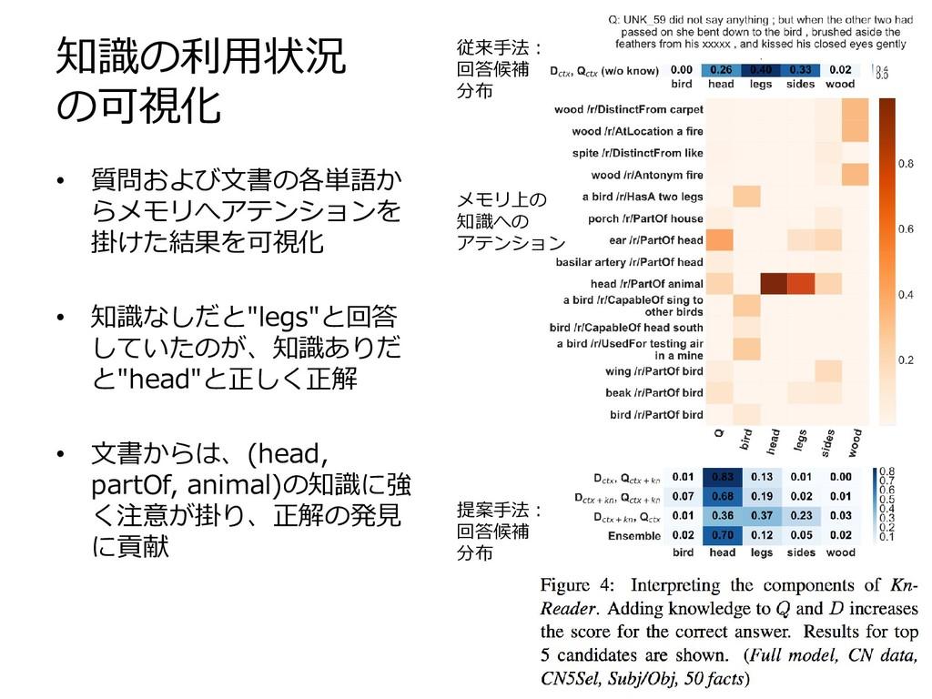知識の利用状況 の可視化 • 質問および文書の各単語か らメモリへアテンションを 掛けた結果を...