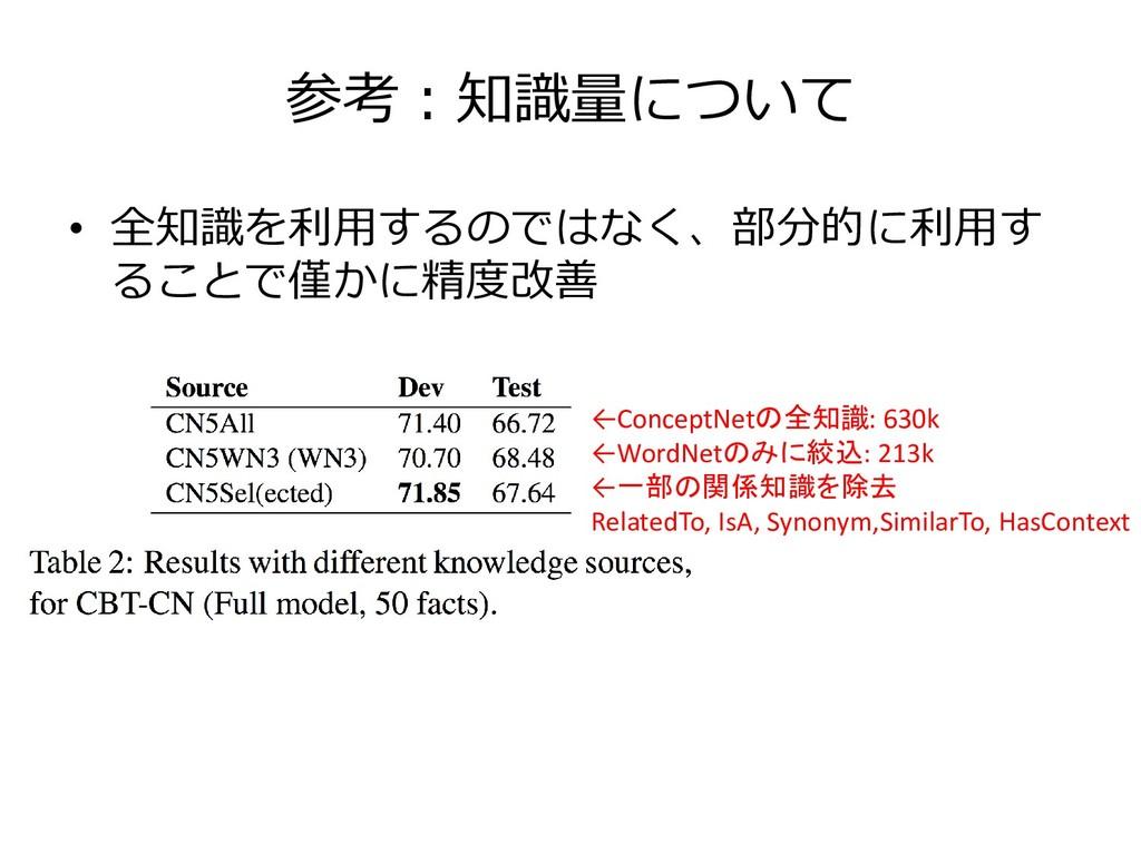 参考:知識量について • 全知識を利用するのではなく、部分的に利用す ることで僅かに精度改善 ...