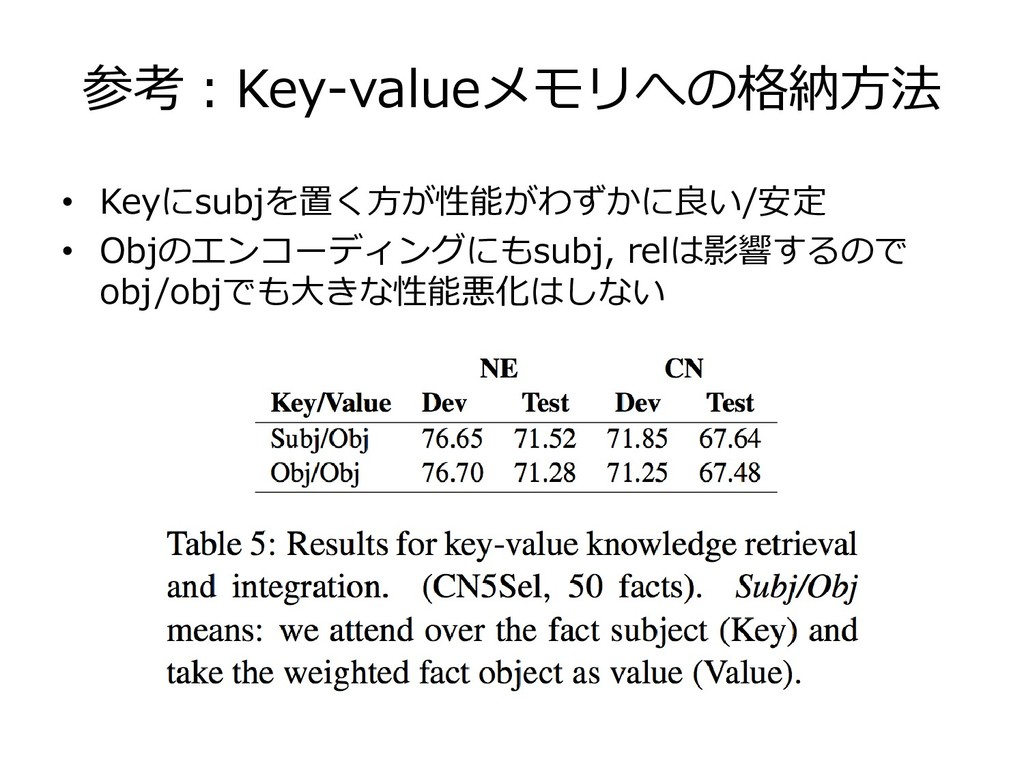 参考:Key-valueメモリへの格納方法 • Keyにsubjを置く方が性能がわずかに良い/...