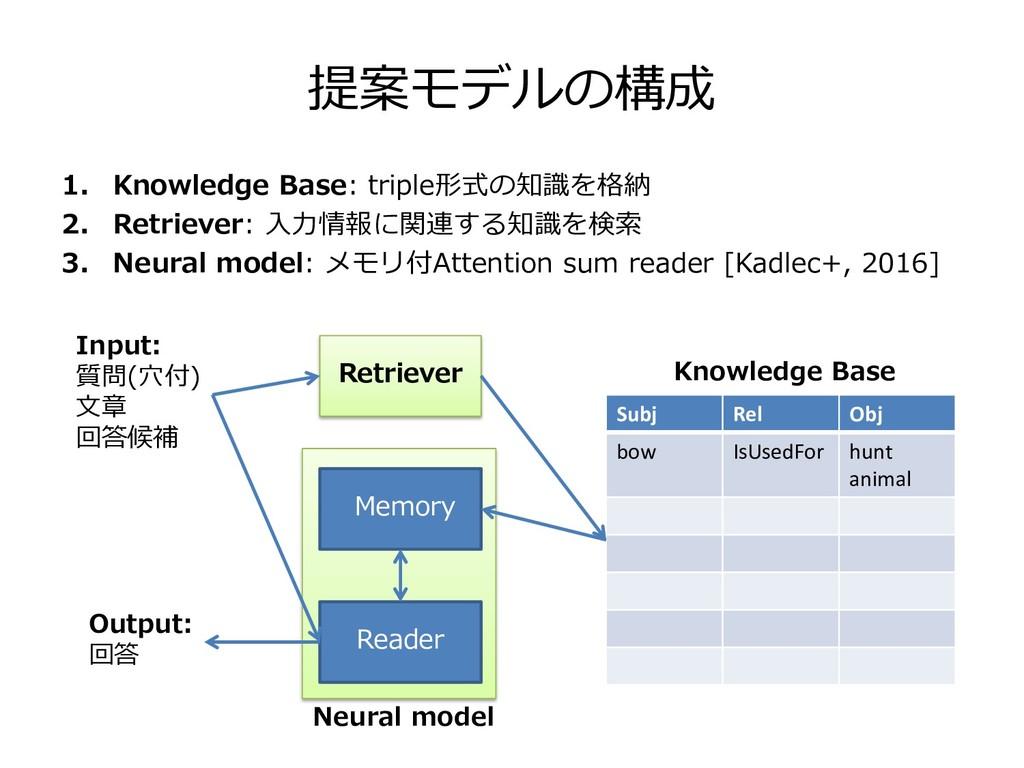 提案モデルの構成 1. Knowledge Base: triple形式の知識を格納 2. R...