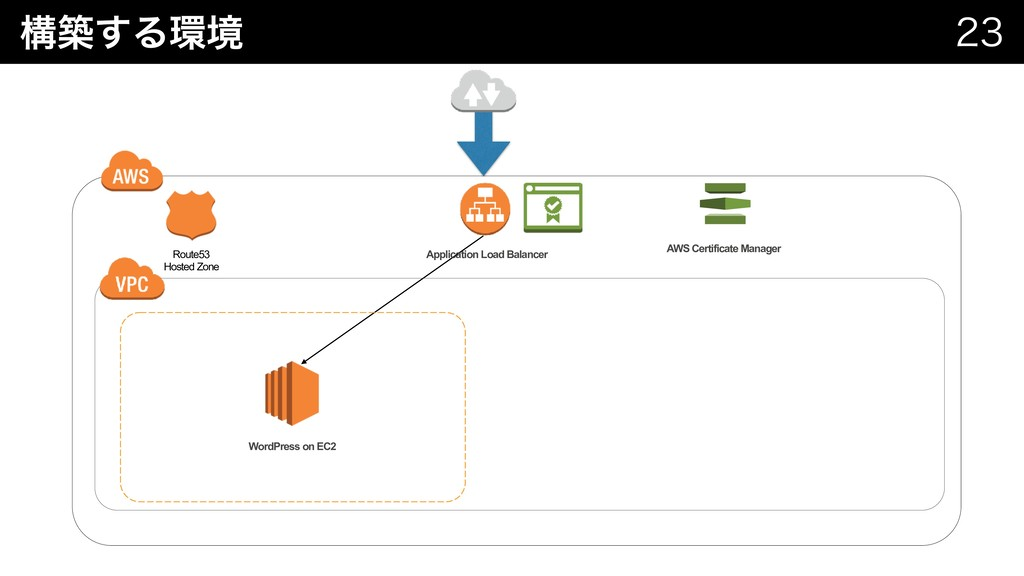 ߏங͢Δ؀ڥ   Route53 Hosted Zone AWS Certificate...