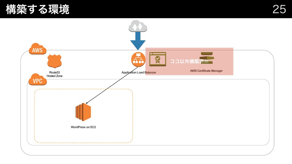 ߏங͢Δڥ   Route53 Hosted Zone AWS Certificate...