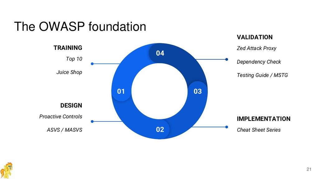 The OWASP foundation 01 02 03 04 TRAINING Top 1...
