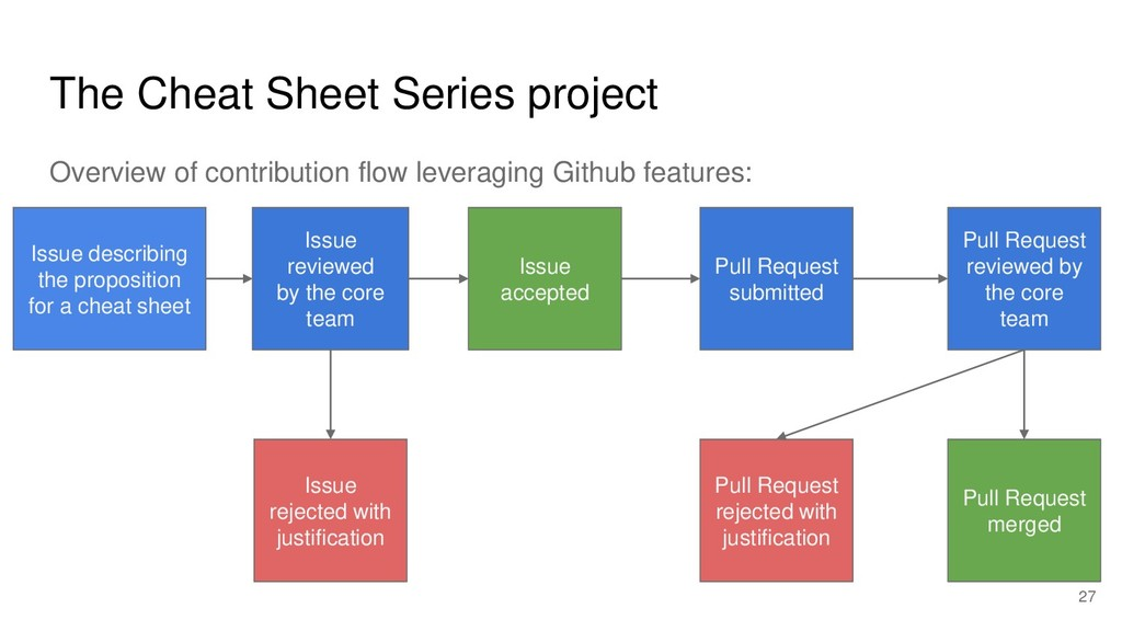 The Cheat Sheet Series project Overview of cont...