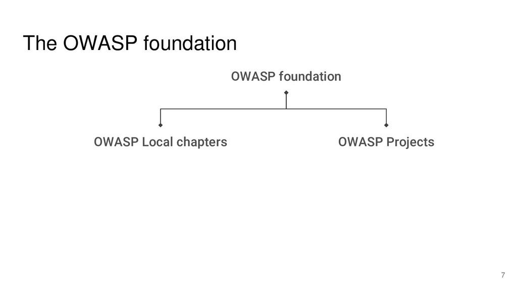 The OWASP foundation OWASP foundation OWASP Loc...