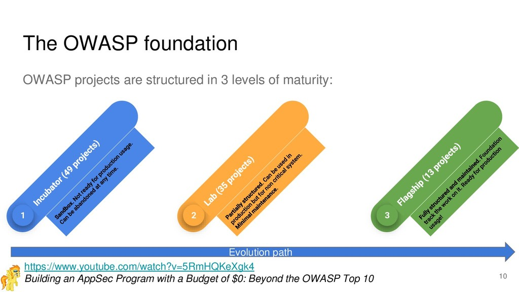 The OWASP foundation OWASP projects are structu...