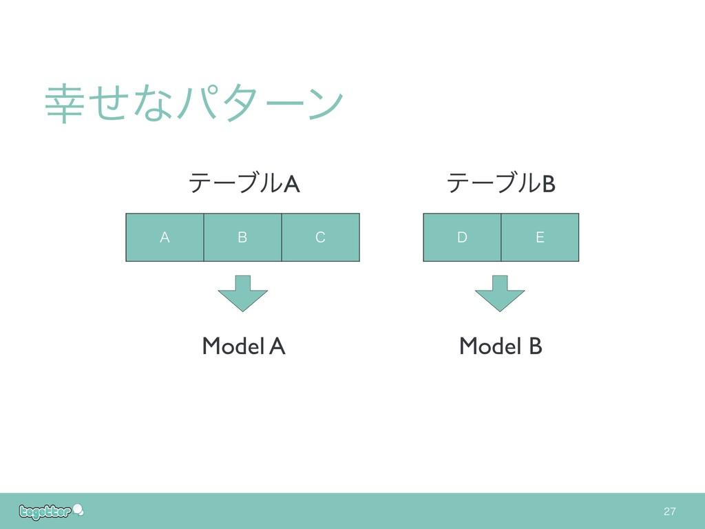 """"""" # $ % & ςʔϒϧA ςʔϒϧB ͤͳύλʔϯ Model A Mode..."""