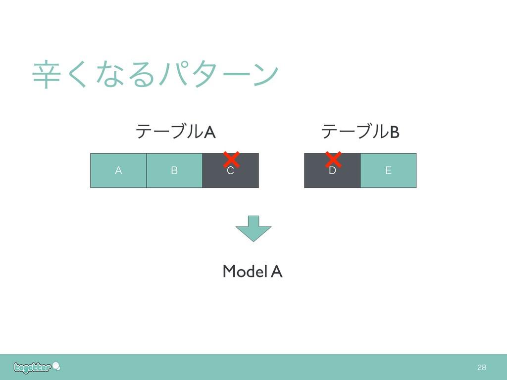 """"""" # $ % & ςʔϒϧA ςʔϒϧB ਏ͘ͳΔύλʔϯ Model A × ×"""