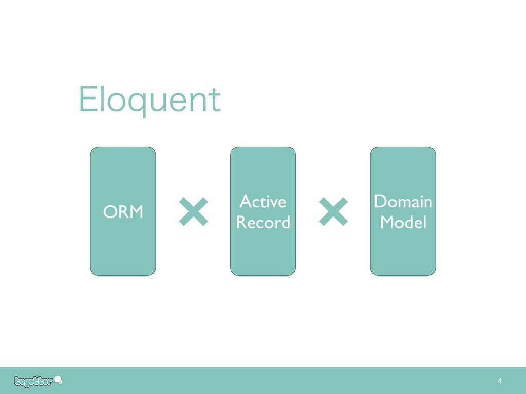 &MPRVFOU   Active Record Domain Model ORM × ×