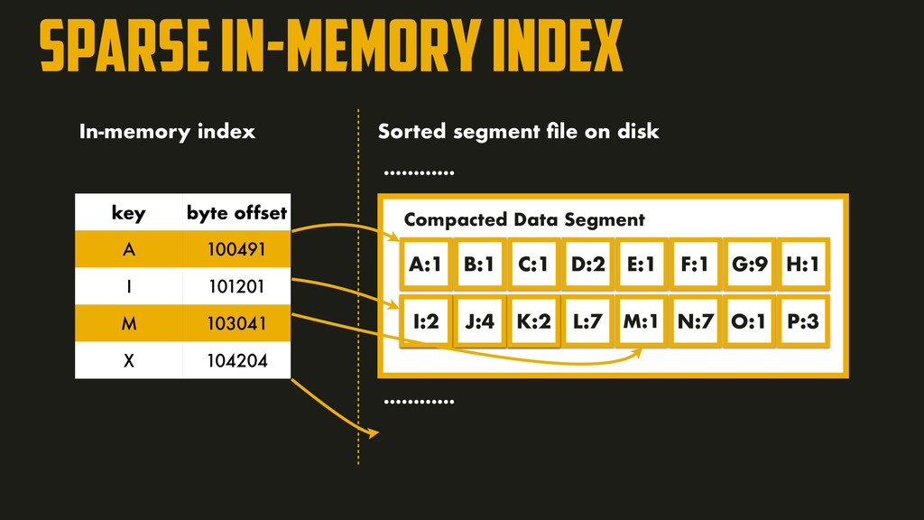 sparse in-memory index A:1 B:1 C:1 D:2 E:1 F:1 ...
